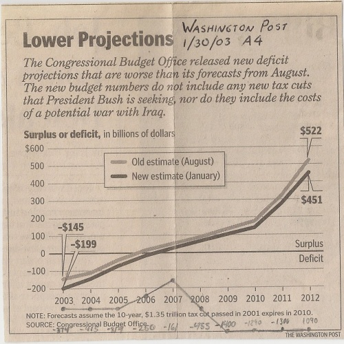 Budget projections from 2003