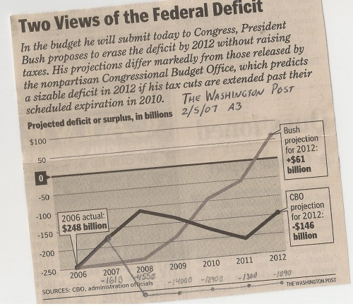 Budget projections from 2007